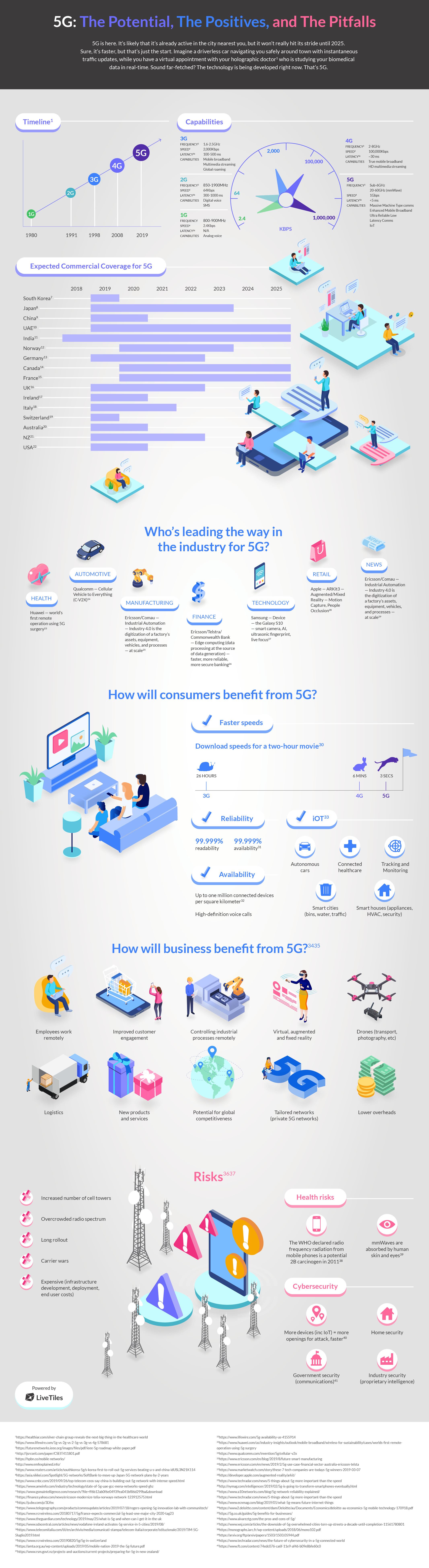 LiveTiles-5G Future-Infographic
