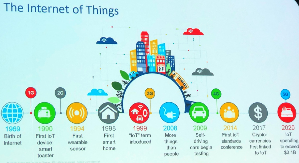 Internet of things-1